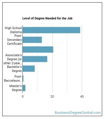 Payroll & Timekeeping Clerk Degree Level