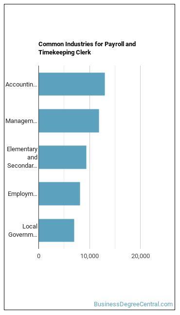 Payroll & Timekeeping Clerk Industries