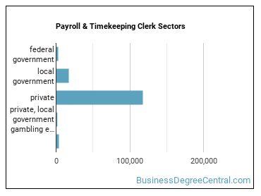 Payroll & Timekeeping Clerk Sectors