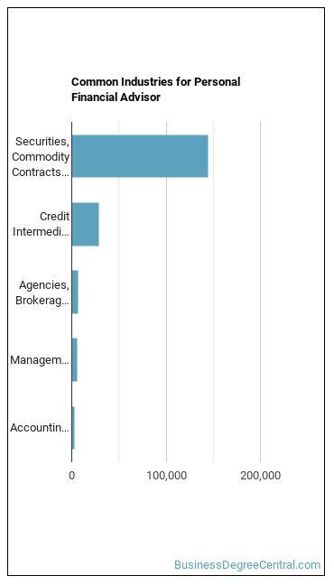 Personal Financial Advisor Industries