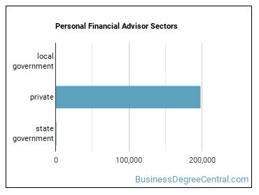 Personal Financial Advisor Sectors