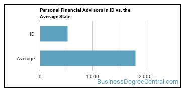 Personal Financial Advisors in ID vs. the Average State