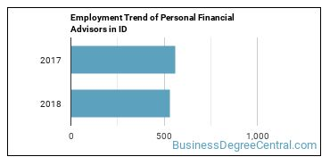 Personal Financial Advisors in ID Employment Trend