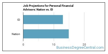 Job Projections for Personal Financial Advisors: Nation vs. ID
