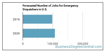 Forecasted Number of Jobs for Emergency Dispatchers in U.S.