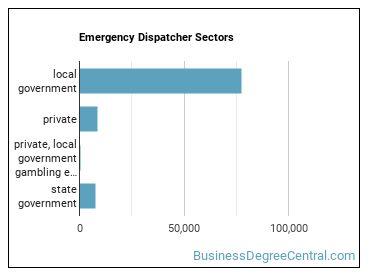 Emergency Dispatcher Sectors