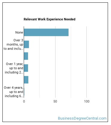 Emergency Dispatcher Work Experience