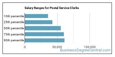 Salary Ranges for Postal Service Clerks