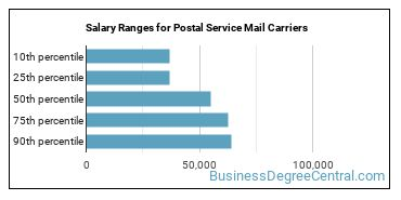 Salary Ranges for Postal Service Mail Carriers