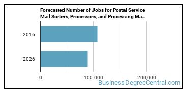 Forecasted Number of Jobs for Postal Service Mail Sorters, Processors, and Processing Machine Operators in U.S.