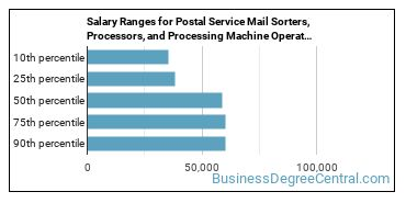 Salary Ranges for Postal Service Mail Sorters, Processors, and Processing Machine Operators