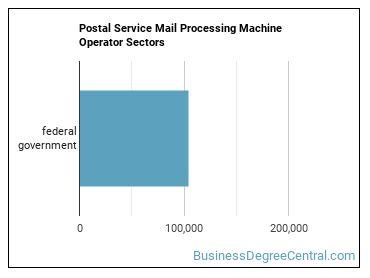 Postal Service Mail Processing Machine Operator Sectors