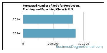 Forecasted Number of Jobs for Production, Planning, and Expediting Clerks in U.S.