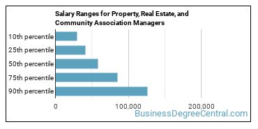 Salary Ranges for Property, Real Estate, and Community Association Managers