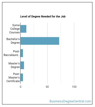 PR or Fundraising Manager Degree Level