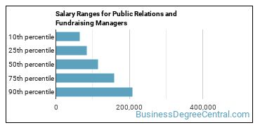 Salary Ranges for Public Relations and Fundraising Managers