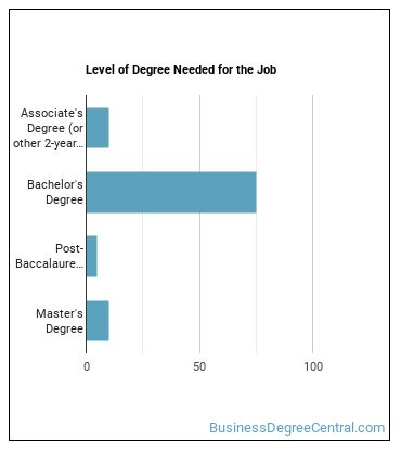 Purchasing Manager Degree Level