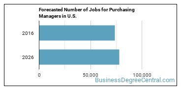Forecasted Number of Jobs for Purchasing Managers in U.S.