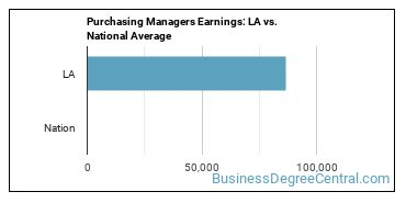 Purchasing Managers Earnings: LA vs. National Average