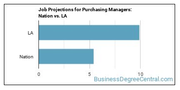 Job Projections for Purchasing Managers: Nation vs. LA
