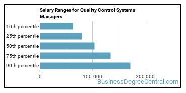 Salary Ranges for Quality Control Systems Managers