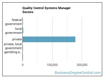 Quality Control Systems Manager Sectors