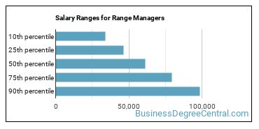 Salary Ranges for Range Managers