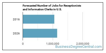 Forecasted Number of Jobs for Receptionists and Information Clerks in U.S.