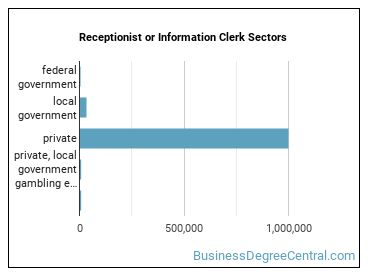 Receptionist or Information Clerk Sectors