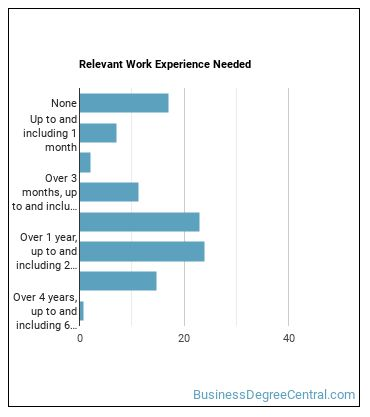 Receptionist or Information Clerk Work Experience