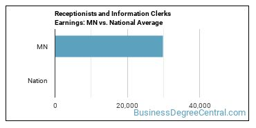 Receptionists and Information Clerks Earnings: MN vs. National Average