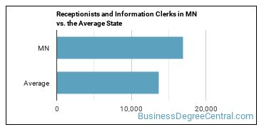 Receptionists and Information Clerks in MN vs. the Average State
