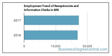 Receptionists and Information Clerks in MN Employment Trend