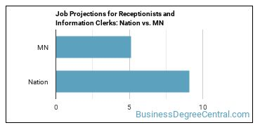 Job Projections for Receptionists and Information Clerks: Nation vs. MN