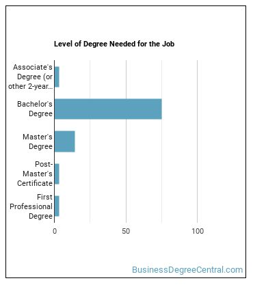 Regulatory Affairs Manager Degree Level