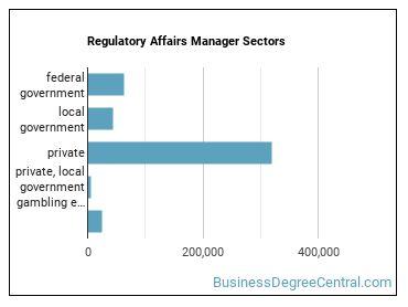 Regulatory Affairs Manager Sectors