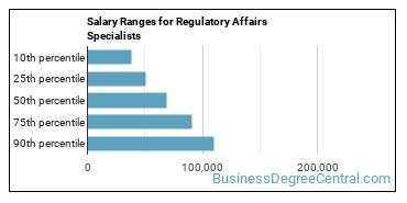 Salary Ranges for Regulatory Affairs Specialists