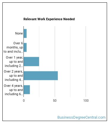 Regulatory Affairs Specialist Work Experience