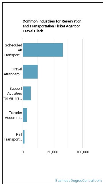 Reservation & Transportation Ticket Agent or Travel Clerk Industries