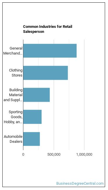 Retail Salesperson Industries