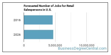 Forecasted Number of Jobs for Retail Salespersons in U.S.