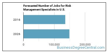 Forecasted Number of Jobs for Risk Management Specialists in U.S.