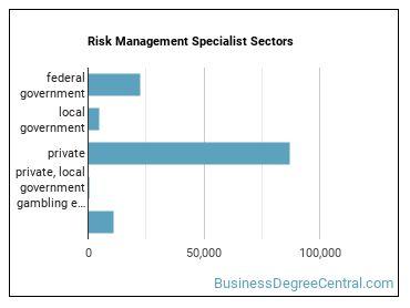 Risk Management Specialist Sectors