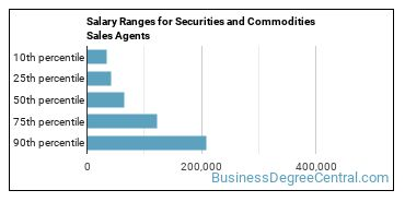 Salary Ranges for Securities and Commodities Sales Agents