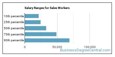 Salary Ranges for Sales Workers