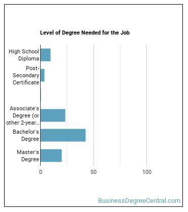 Sales Engineer Degree Level