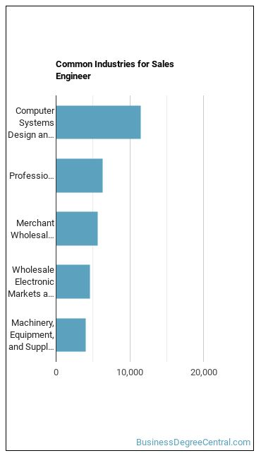 Sales Engineer Industries