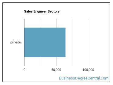 Sales Engineer Sectors