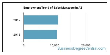 Sales Managers in AZ Employment Trend