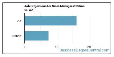 Job Projections for Sales Managers: Nation vs. AZ